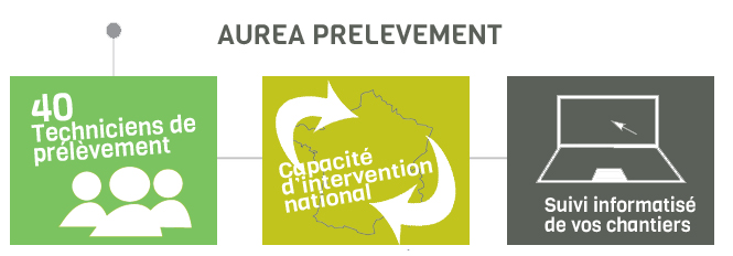aurea prelevement : 40 techniciens, capacité d'intervention national et un suivi optimum de vos chantiers